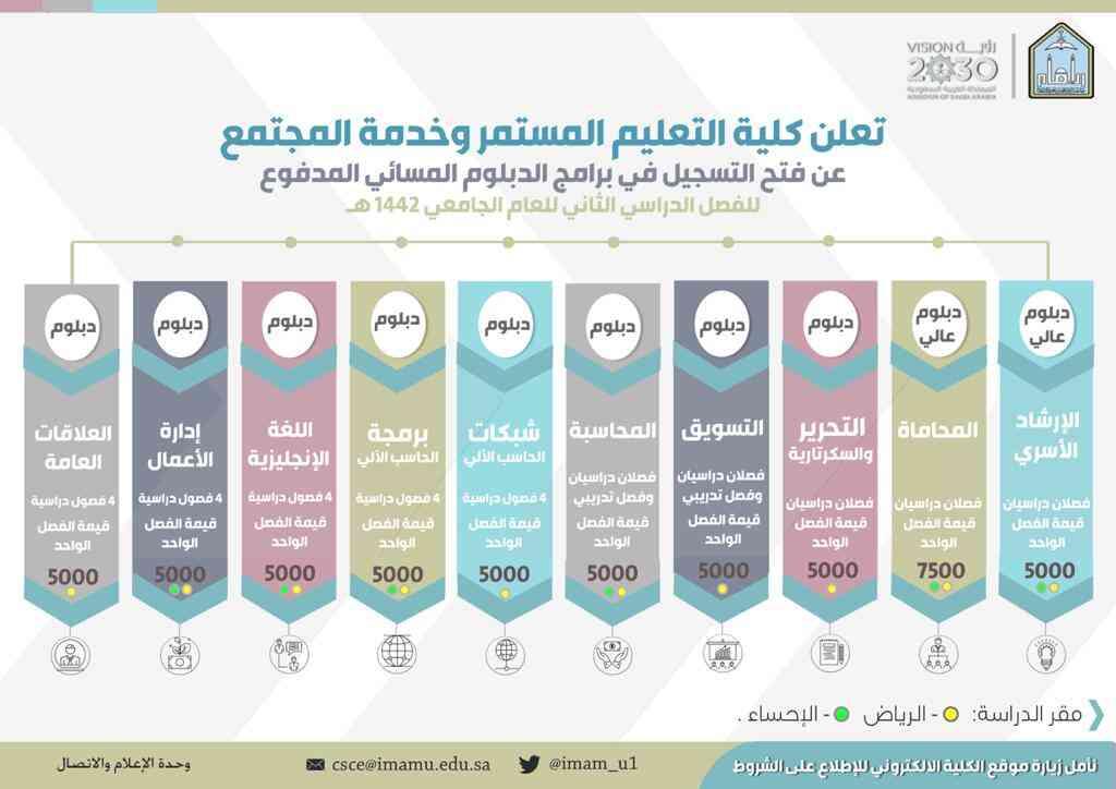 تعلن كلية التعليم المستمر وخدمة المجتمع عن فتح التسجيل في برامجها